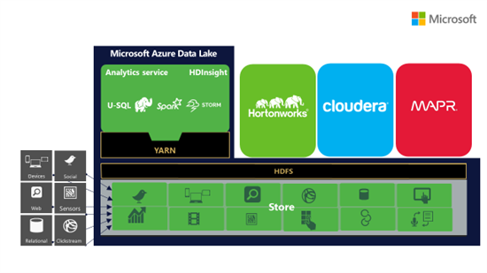 WebHDFS Compatbility with Azure Data Lake Store