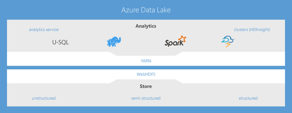 Azure Data Lake Family