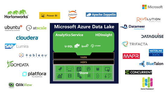 Partnership for Data Lake