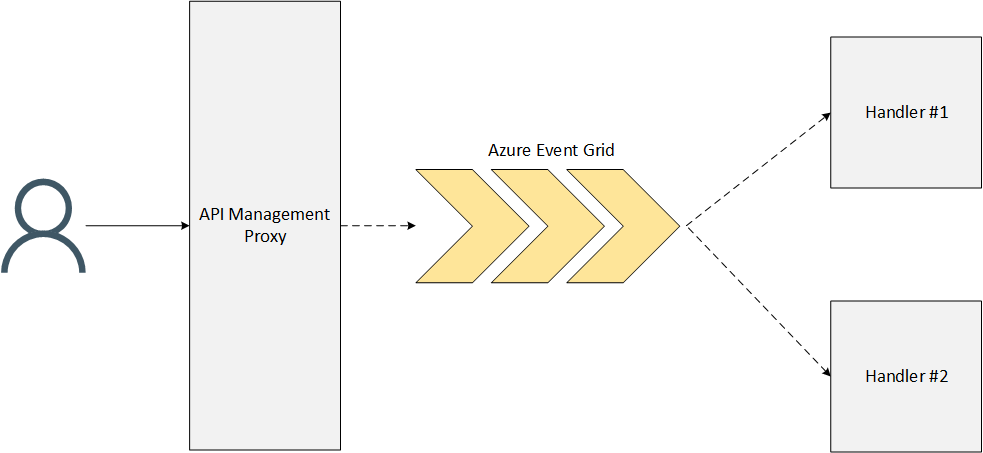 Webhook infrastructure with Azure Event Grid