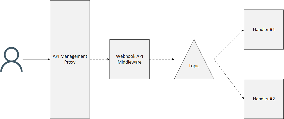 Webhook infrastructure without Azure Event Grid