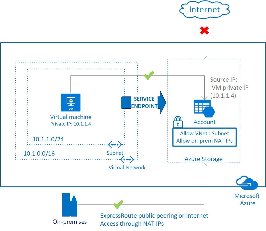Introducing Virtual Network Service Endpoints (Preview)