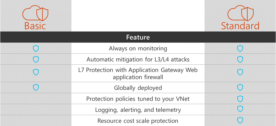 Azure DDOS Protection Service (Preview)