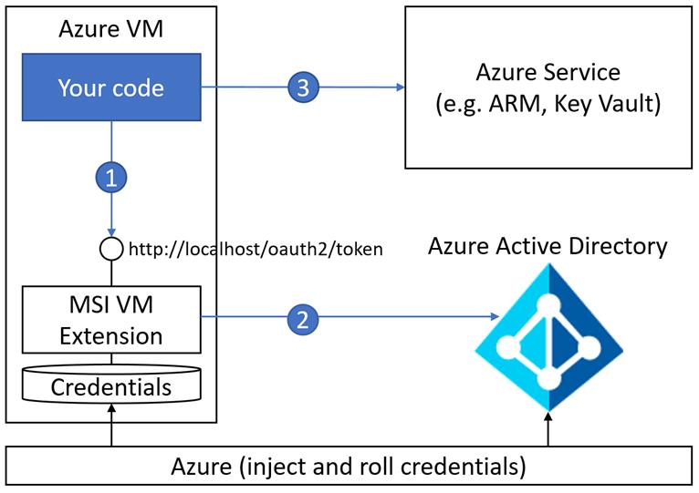 Azure AD Managed Service Identity (MSI)