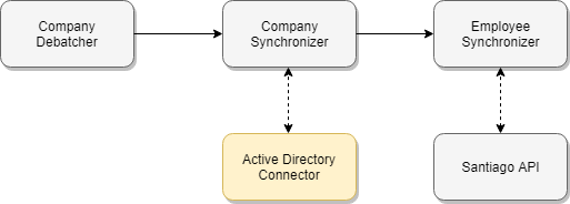 AD-Connector