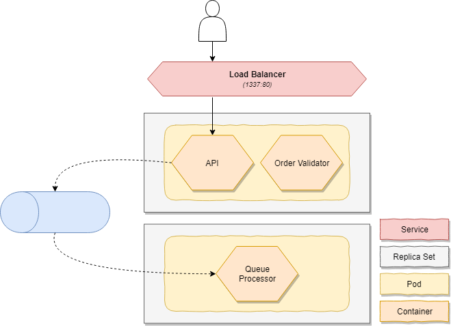 Autoscaling Applications on Kubernetes - A Primer